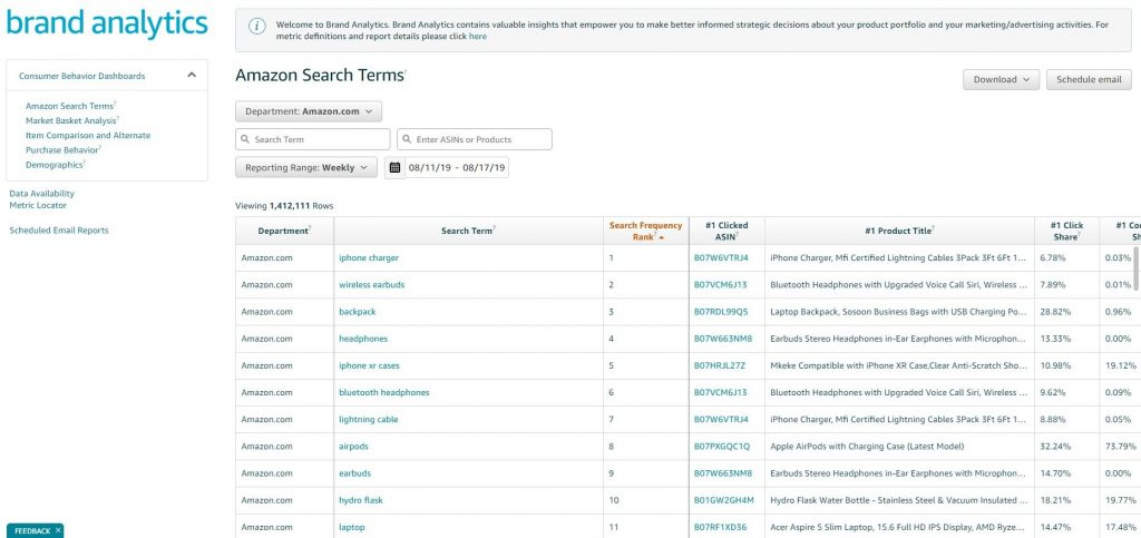 Amazon Brand Analytics Search Terms Report