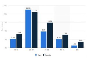 Distribution of U.S. Snapchat users