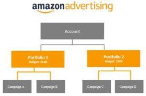 amazon advertising portfolios